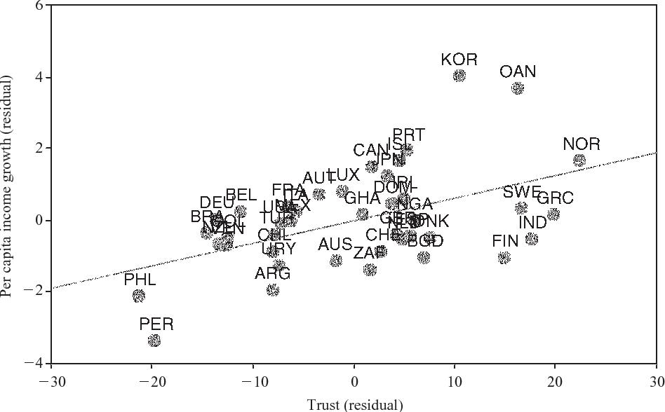 رابطه بین اعتماد و رشد اقتصادی   پائول زاک و استیو ناک 2001