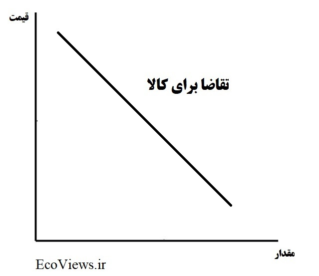 نمودار تقاضا برای کالا