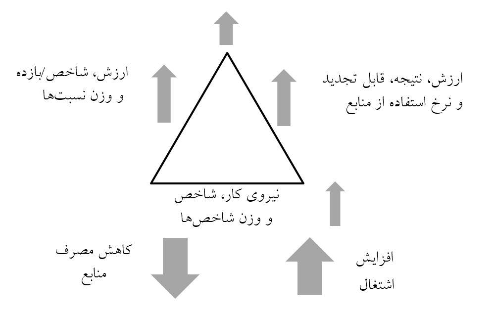 نمودار نمایش مواد در اقتصاد عملکردی از دیدگاه استاهل