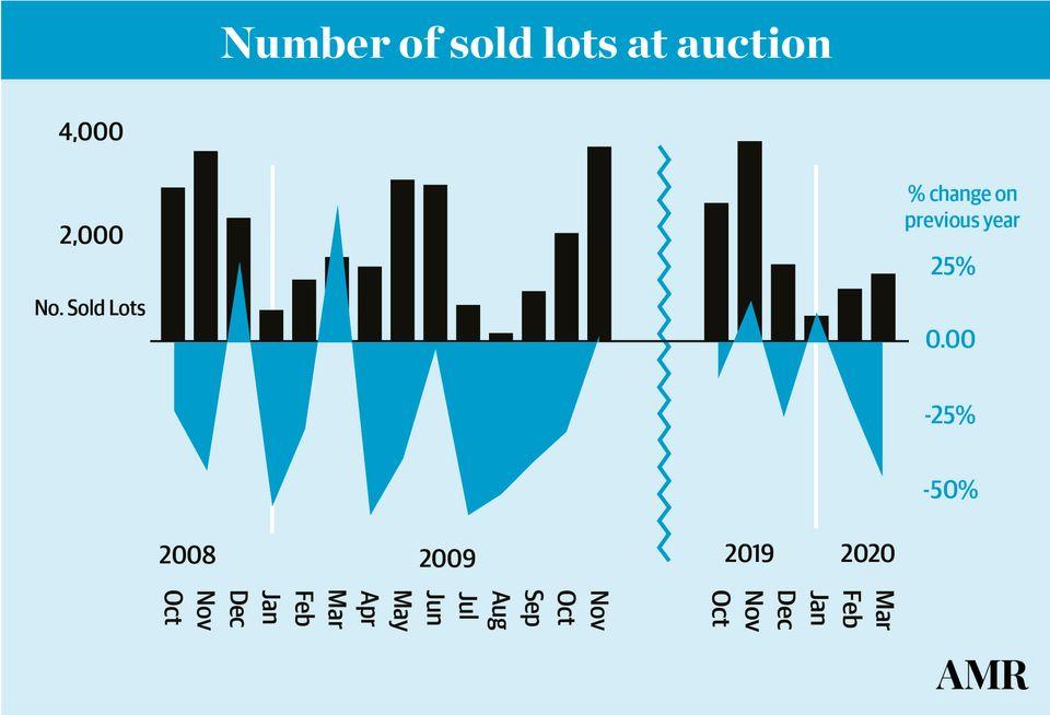 تحقیقات بازار هنر نشان میدهد تعداد قطعات فروخته شده در ماه مارس ۴۵ درصد نسبت به مارس سال۲۰۱۴ کاهش یافته.