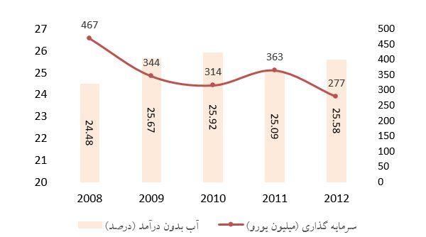 رابطه سرمایهگذاری و آبهای بدون درآمد در اسپانیا طی سالهای 12-2008
