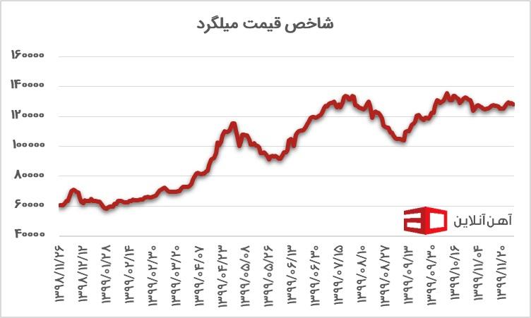 نمودار قیمت شاخص میلگرد از سال 98 تا 99