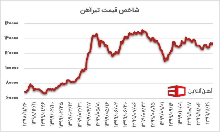 نمودار شاخص قیمت میلگرد از سال 98 تا 99