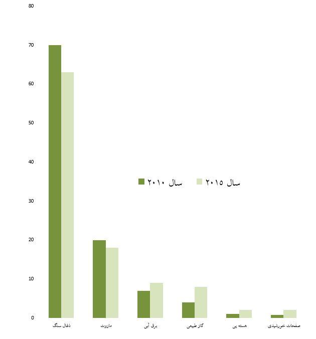 مقایسه تولید انرژی چین برای سال های 2010 و 2015